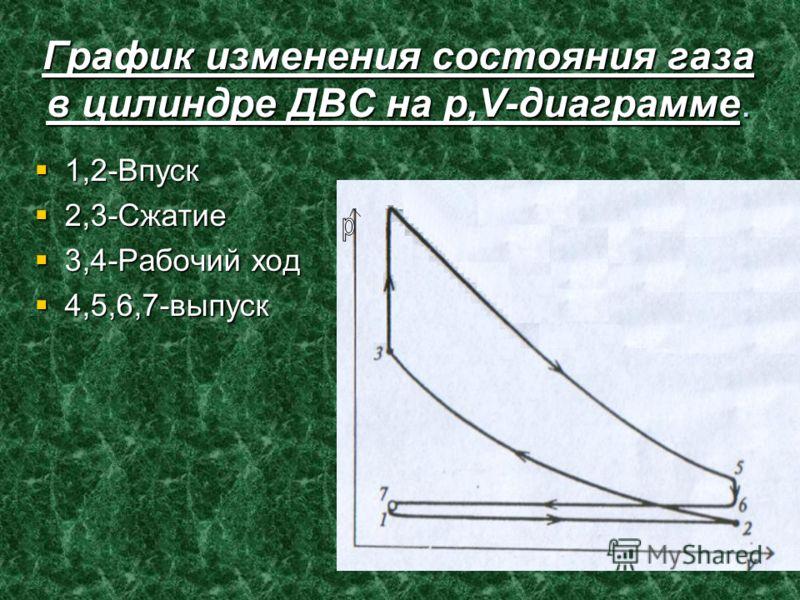График изменения состояния газа в цилиндре ДВС на р,V-диаграмме. 1,2-Впуск 1,2-Впуск 2,3-Сжатие 2,3-Сжатие 3,4-Рабочий ход 3,4-Рабочий ход 4,5,6,7-выпуск 4,5,6,7-выпуск