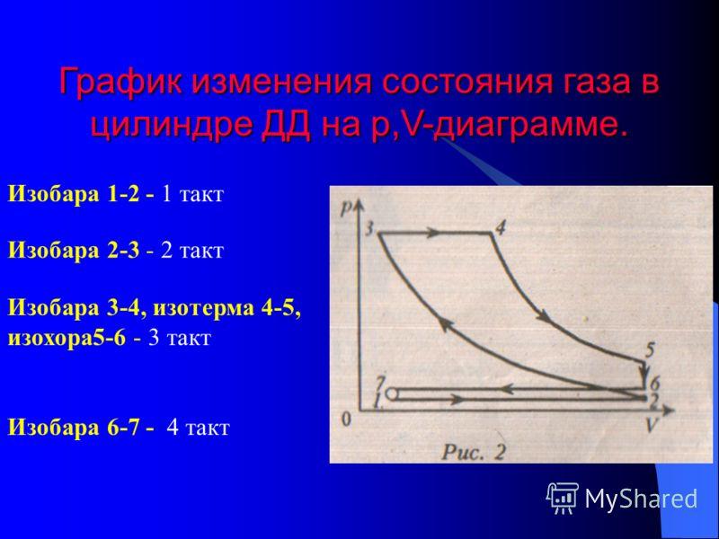 График изменения состояния газа в цилиндре ДД на р,V-диаграмме. Изобара 1-2 - 1 такт Изобара 2-3 - 2 такт Изобара 3-4, изотерма 4-5, изохора5-6 - 3 такт Изобара 6-7 - 4 такт