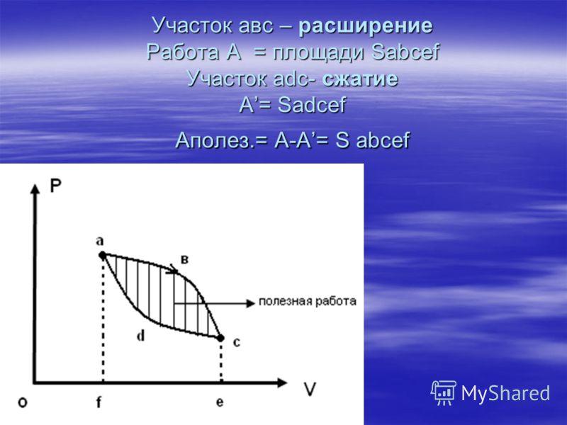 Участок авс – расширение Работа А = площади Sabcef Участок adc- сжатие А= Sadcef Аполез.= А-А= S abcef