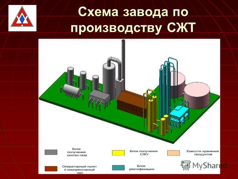 Схема завода по производству СЖТ