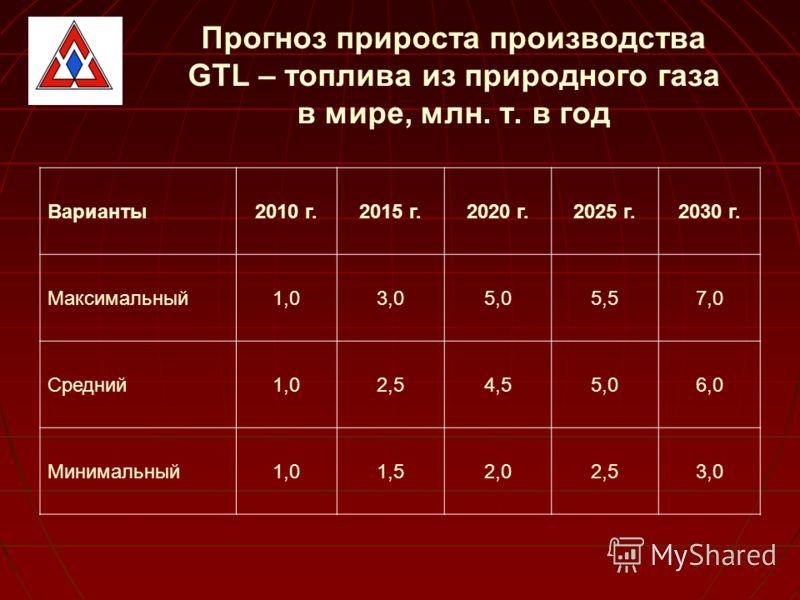 Прогноз прироста производства GTL – топлива из природного газа в мире, млн. т. в год Варианты2010 г.2015 г.2020 г.2025 г.2030 г. Максимальный1,03,05,05,57,0 Средний1,02,54,55,06,0 Минимальный1,01,52,02,53,0