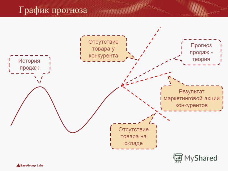 BaseGroup Labs График прогноза Прогноз продаж - теория Результат маркетинговой акции конкурентов Отсутствие товара на складе Отсутствие товара у конкурента История продаж