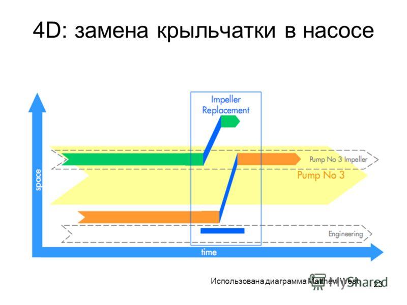 23 4D: замена крыльчатки в насосе Использована диаграмма Matthew West