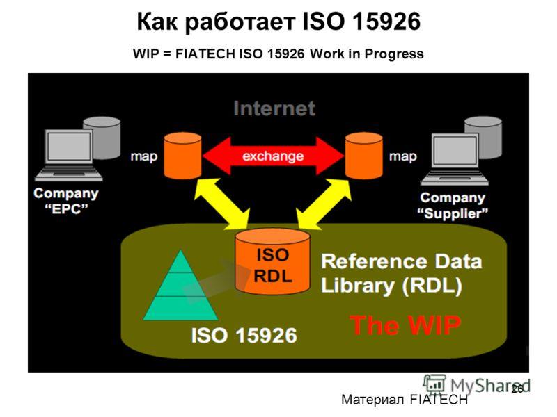 26 Как работает ISO 15926 WIP = FIATECH ISO 15926 Work in Progress Материал FIATECH