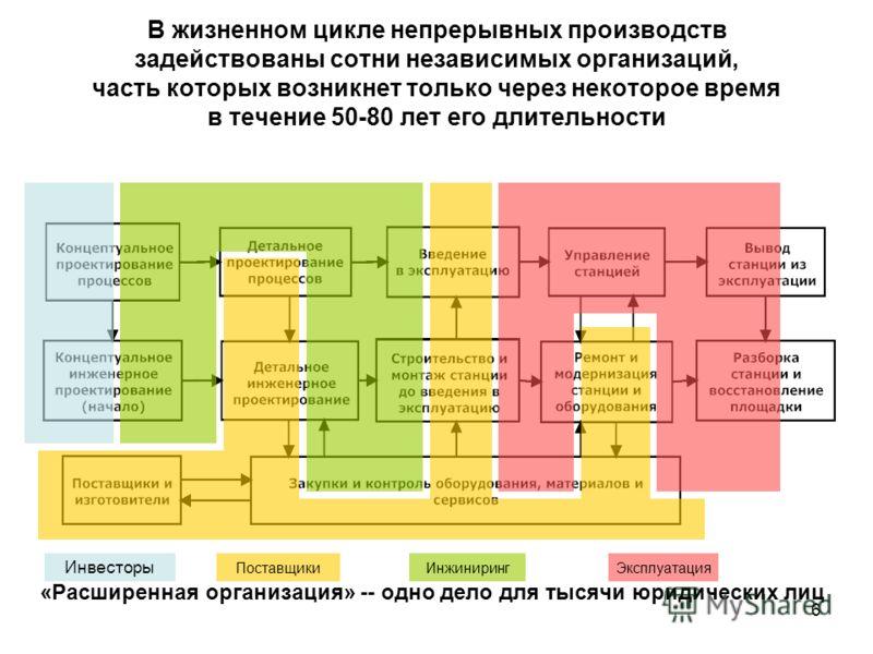 6 В жизненном цикле непрерывных производств задействованы сотни независимых организаций, часть которых возникнет только через некоторое время в течение 50-80 лет его длительности Инвесторы ПоставщикиИнжинирингЭксплуатация «Расширенная организация» --