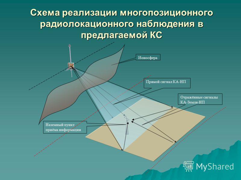 Схема реализации многопозиционного радиолокационного наблюдения в предлагаемой КС Ионосфера Наземный пункт приёма информации Прямой сигнал КА-НП Отражённые сигналы КА-Земля-НП