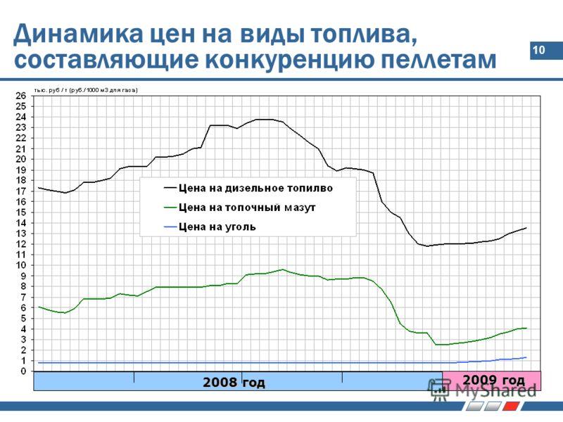 10 Динамика цен на виды топлива, составляющие конкуренцию пеллетам 2008 год 2009 год