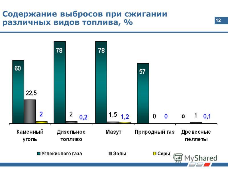 12 Содержание выбросов при сжигании различных видов топлива, % 0