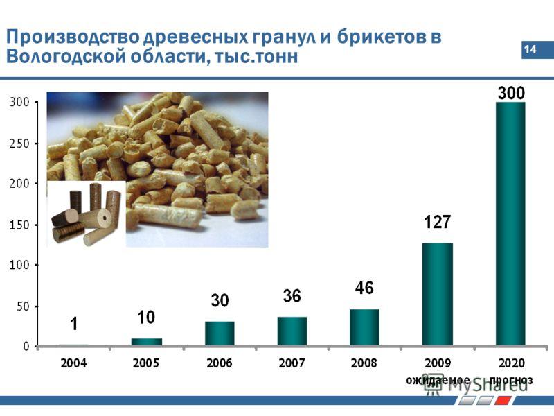 14 Производство древесных гранул и брикетов в Вологодской области, тыс.тонн