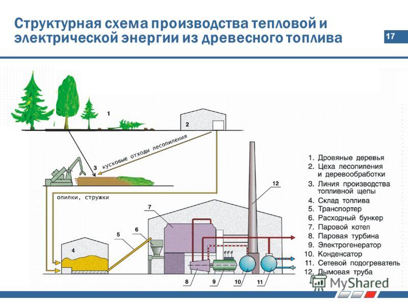 17 Структурная схема производства тепловой и электрической энергии из древесного топлива