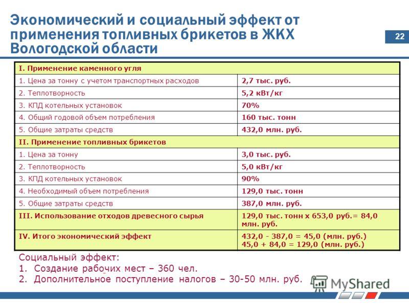 22 Экономический и социальный эффект от применения топливных брикетов в ЖКХ Вологодской области I. Применение каменного угля 1. Цена за тонну с учетом транспортных расходов2,7 тыс. руб. 2. Теплотворность5,2 кВт/кг 3. КПД котельных установок70% 4. Общ