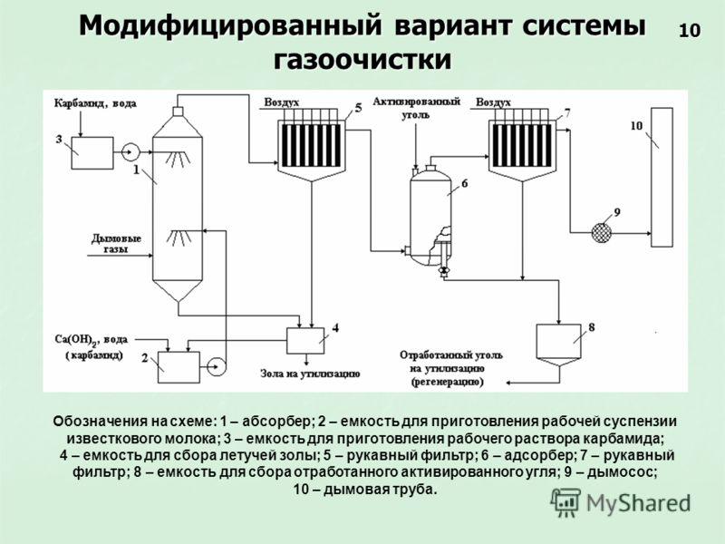 Модифицированный вариант системы газоочистки Обозначения на схеме: 1 – абсорбер; 2 – емкость для приготовления рабочей суспензии известкового молока; 3 – емкость для приготовления рабочего раствора карбамида; 4 – емкость для сбора летучей золы; 5 – р