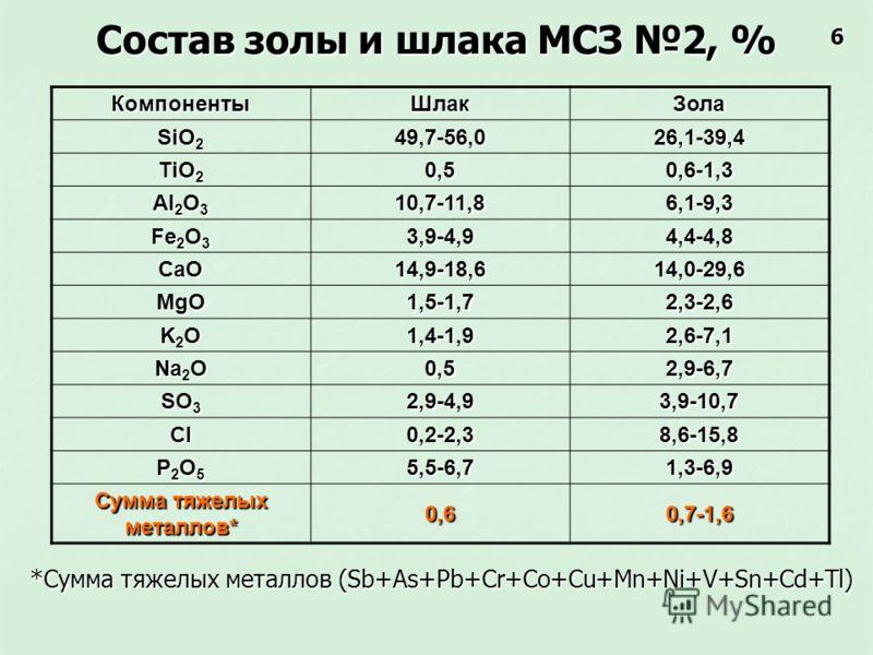 Состав золы и шлака МСЗ 2, % *Сумма тяжелых металлов (Sb+As+Pb+Cr+Co+Cu+Mn+Ni+V+Sn+Cd+Tl) КомпонентыШлакЗола SiO 2 49,7-56,026,1-39,4 TiO 2 0,50,6-1,3 Al 2 O 3 10,7-11,86,1-9,3 Fe 2 O 3 3,9-4,94,4-4,8 CaO14,9-18,614,0-29,6 MgO1,5-1,72,3-2,6 K2OK2OK2O