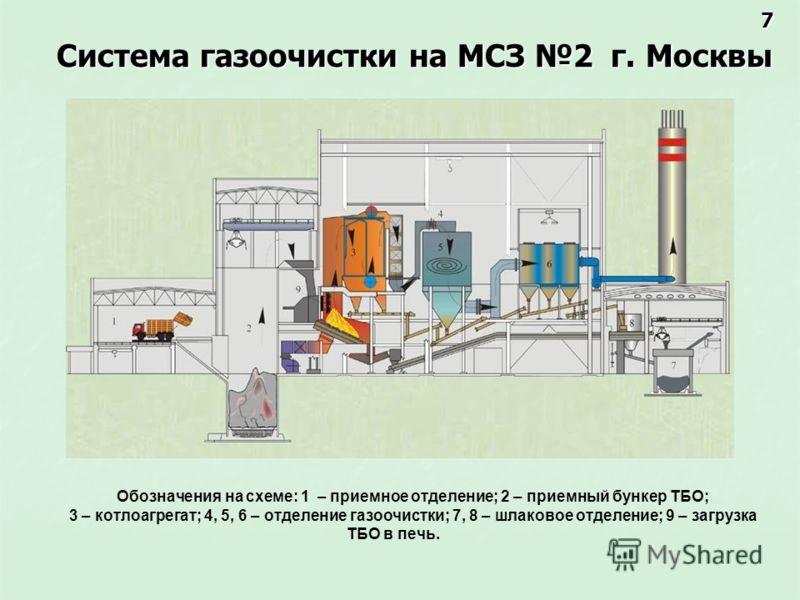 Система газоочистки на МСЗ 2 г. Москвы Обозначения на схеме: 1 – приемное отделение; 2 – приемный бункер ТБО; 3 – котлоагрегат; 4, 5, 6 – отделение газоочистки; 7, 8 – шлаковое отделение; 9 – загрузка ТБО в печь. 7