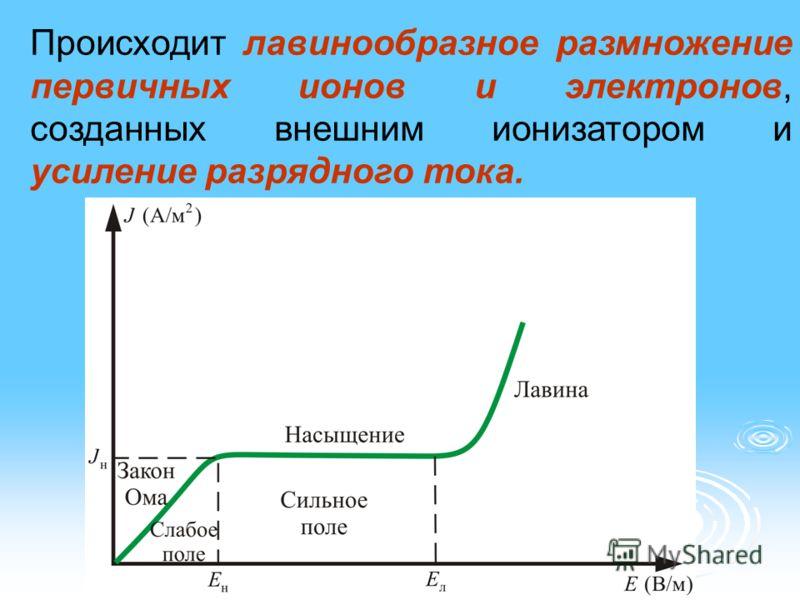 Происходит лавинообразное размножение первичных ионов и электронов, созданных внешним ионизатором и усиление разрядного тока.