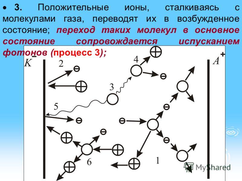 3. Положительные ионы, сталкиваясь с молекулами газа, переводят их в возбужденное состояние; переход таких молекул в основное состояние сопровождается испусканием фотонов (процесс 3);