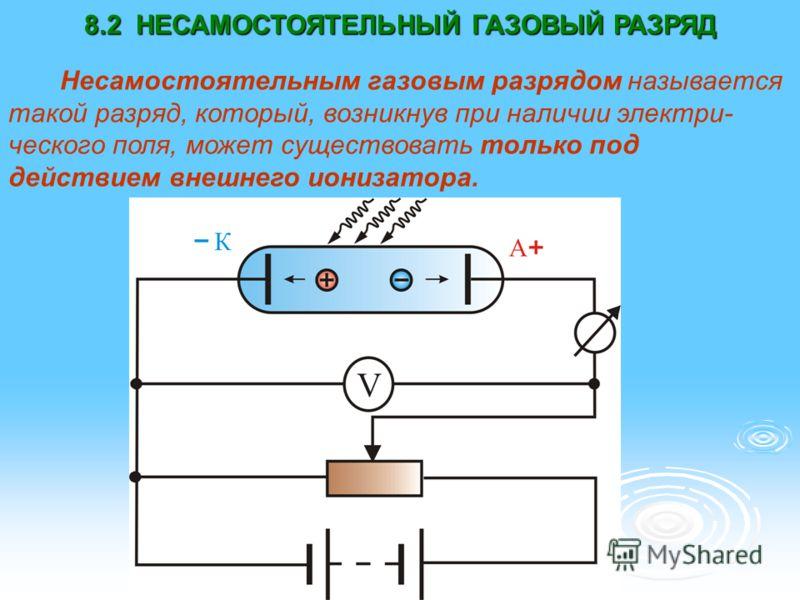8.2 НЕСАМОСТОЯТЕЛЬНЫЙ ГАЗОВЫЙ РАЗРЯД Несамостоятельным газовым разрядом называется такой разряд, который, возникнув при наличии электри- ческого поля, может существовать только под действием внешнего ионизатора.