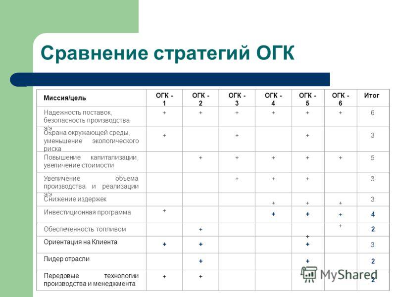 Сравнение стратегий ОГК Миссия/цель ОГК - 1 ОГК - 2 ОГК - 3 ОГК - 4 ОГК - 5 ОГК - 6 Итог Надежность поставок, безопасность производства э/э ++++++6 Ох рана окружающей среды, уменьшение экологического риска + + + 3 Повышение капитализации, увеличение
