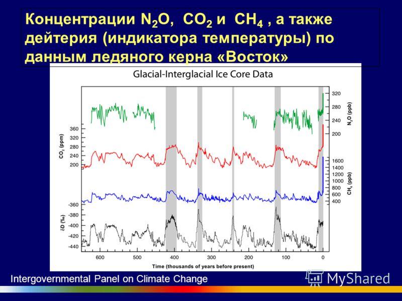 Концентрации N 2 O, CO 2 и CH 4, а также дейтерия (индикатора температуры) по данным ледяного керна «Восток» Intergovernmental Panel on Climate Change