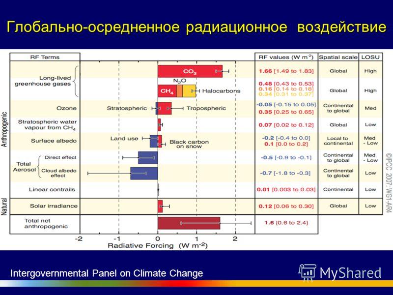 Глобально-осредненное радиационное воздействие Intergovernmental Panel on Climate Change