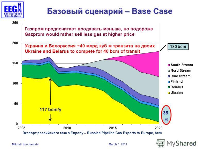 Базовый сценарий – Base Case March 1, 2011 Mikhail Korchemkin 4 180 bcm