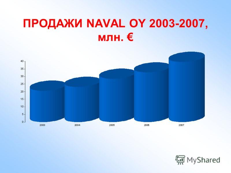 ПРОДАЖИ NAVAL OY 2003-2007, млн.