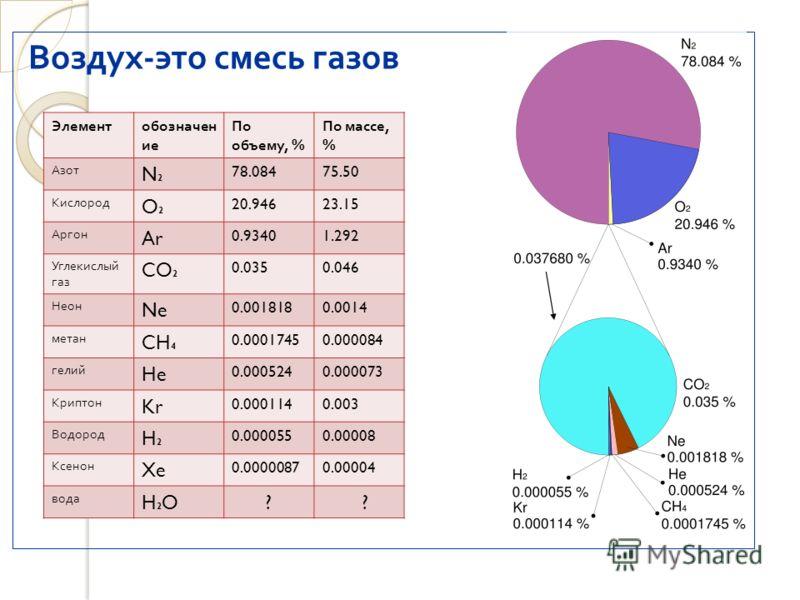 Воздух - это смесь газов Элементобозначен ие По объему, % По массе, % Азот N2N2 78.08475.50 Кислород O2O2 20.94623.15 Аргон Ar 0.93401.292 Углекислый газ CO 2 0.0350.046 Неон Ne 0.0018180.0014 метан CH 4 0.00017450.000084 гелий He 0.0005240.000073 Кр