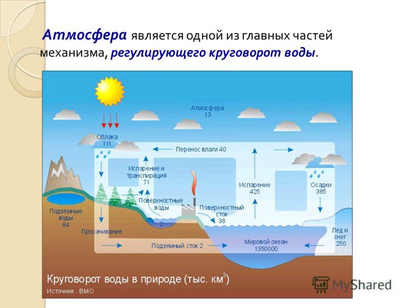Атмосфера является одной из главных частей механизма, регулирующего круговорот воды.