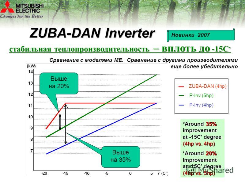 *Around 35% improvement at -15C degree (4hp vs. 4hp) *Around 20% Improvement at -15C degree (4hp vs. 5hp) ZUBA-DAN (4hp) P-Inv (5hp) P-Inv (4hp) стабильная теплопроизводительность – вплоть до -15C стабильная теплопроизводительность – вплоть до -15C Z