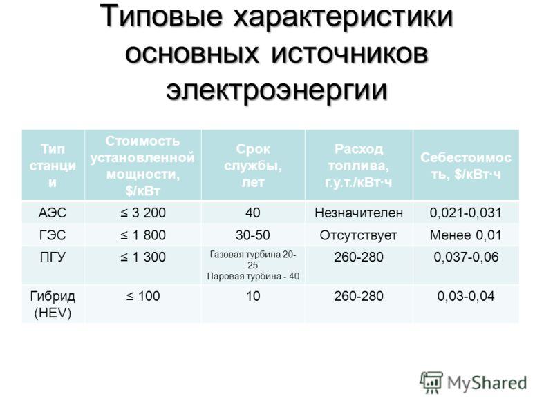 Типовые характеристики основных источников электроэнергии Тип станци и Стоимость установленной мощности, $/кВт Срок службы, лет Расход топлива, г.у.т./кВт·ч Себестоимос ть, $/кВт·ч АЭС 3 20040Незначителен0,021-0,031 ГЭС 1 80030-50ОтсутствуетМенее 0,0