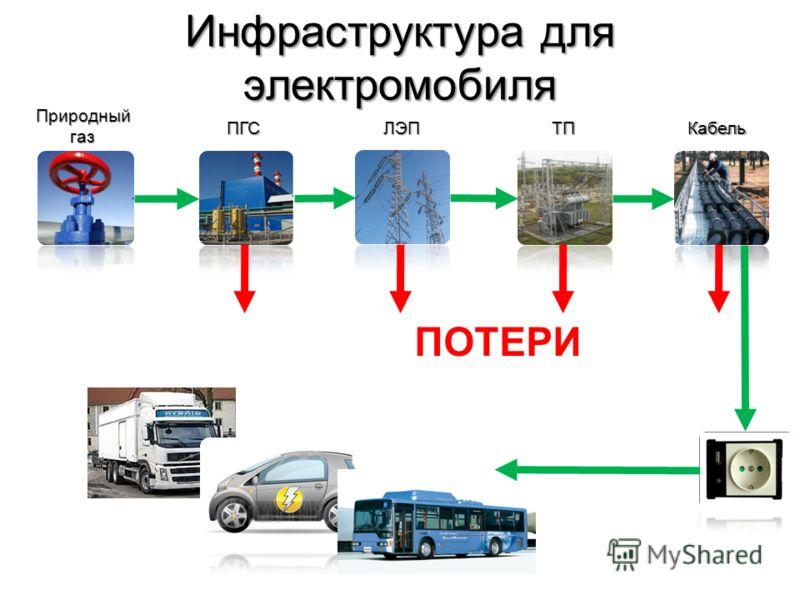 Инфраструктура для электромобиля Природныйгаз ПГСЛЭПТПКабель ПОТЕРИ