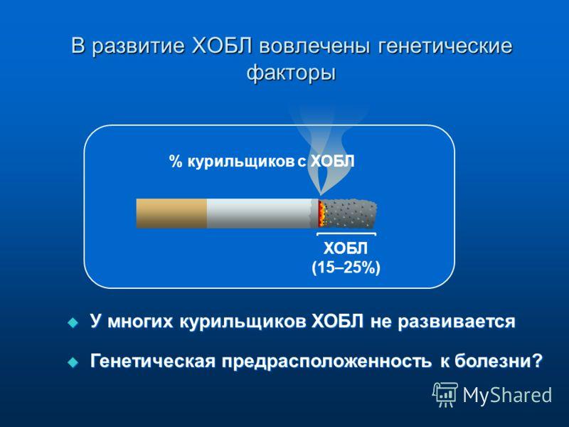 В развитие ХОБЛ вовлечены генетические факторы ХОБЛ (15–25%) У многих курильщиков ХОБЛ не развивается Генетическая предрасположенность к болезни? У многих курильщиков ХОБЛ не развивается Генетическая предрасположенность к болезни? % курильщиков с ХОБ