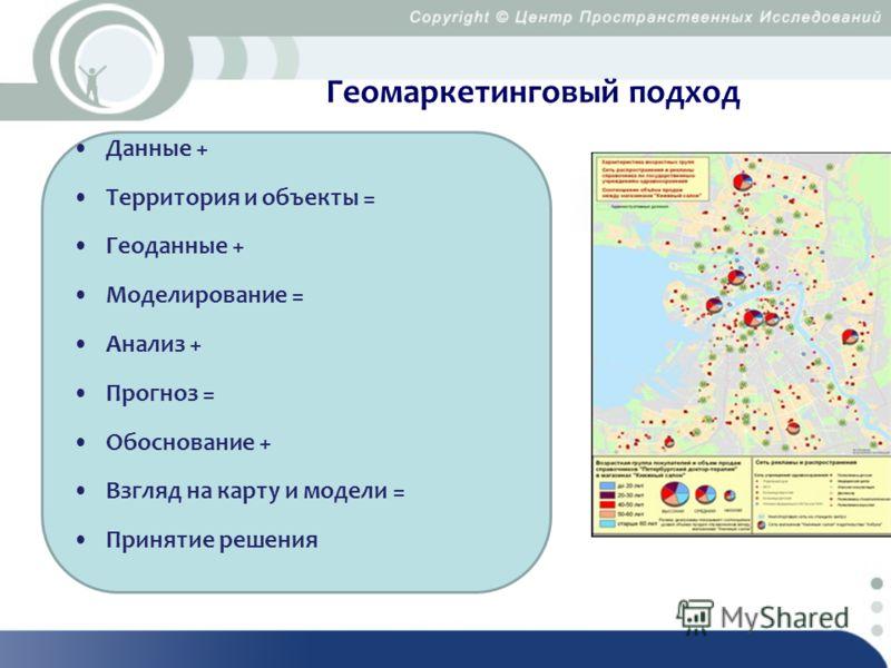 Геомаркетинговый подход Данные + Территория и объекты = Геоданные + Моделирование = Анализ + Прогноз = Обоснование + Взгляд на карту и модели = Принятие решения
