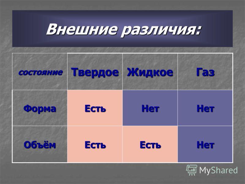 Внешние различия: состояниеТвердоеЖидкоеГазФормаЕстьНетНет ОбъёмЕстьЕстьНет