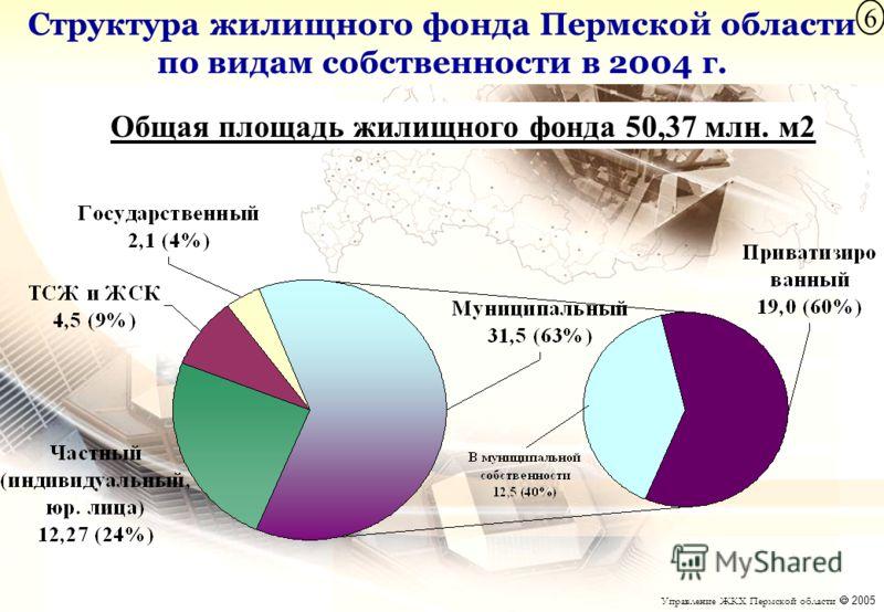 Структура жилищного фонда Пермской области по видам собственности в 2004 г. Общая площадь жилищного фонда 50,37 млн. м2 Управление ЖКХ Пермской области 2005 6