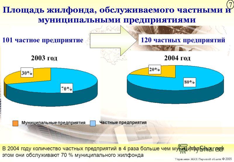 Площадь жилфонда, обслуживаемого частными и муниципальными предприятиями В 2004 году количество частных предприятий в 4 раза больше чем муниципальных, при этом они обслуживают 70 % муниципального жилфонда Управление ЖКХ Пермской области 2005 2003 год