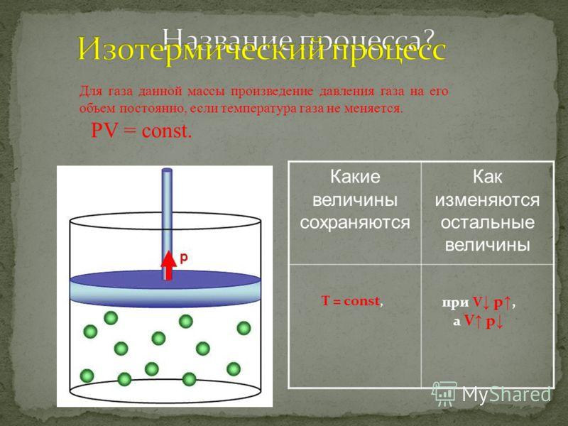 изопроцессы Изохорный Изобарный Изотермический барос(греч.) - давление «термо» - (греч.) температура хорос(греч.) - объем