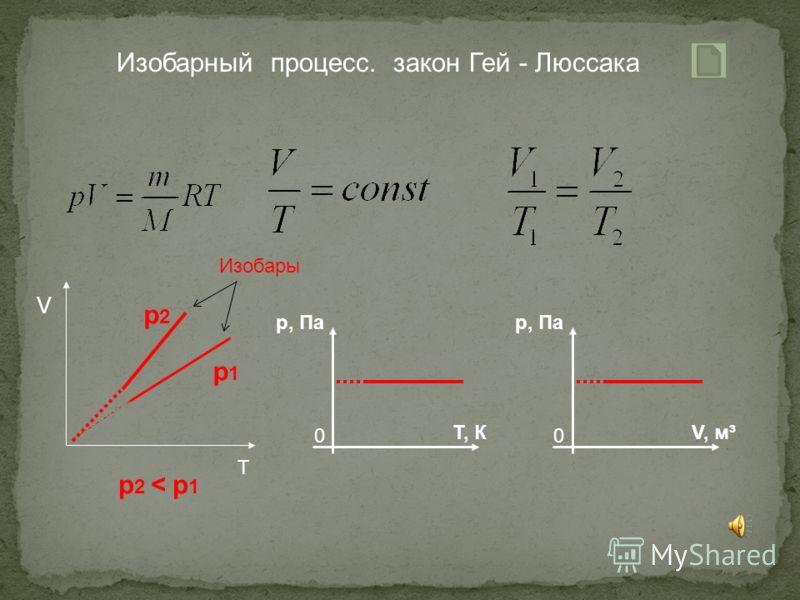 Какие величины сохраняются Как изменяются остальные величины р = const при Т V, а T V Изобарный процесс Для газа данной массы при постоянном давлении отношение объема газа к его температуре постоянно: V / T=const