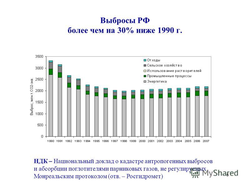 6 Выбросы РФ более чем на 30% ниже 1990 г. НДК – Национальный доклад о кадастре антропогенных выбросов и абсорбции поглотителями парниковых газов, не регулируемых Монреальским протоколом (отв. – Росгидромет)