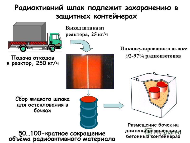 Радиоктивний шлак подлежит захоронению в защитных контейнерах Подача отходов в реактор, 250 кг/ч Сбор жидкого шлака для остеклования в бочках 50…100-кратное сокращение объёма радиоактивного материала Выход шлака из реактора, 25 кг/ч Инкапсулирование