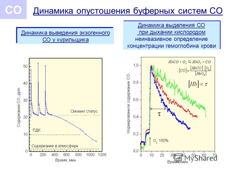 Динамика опустошения буферных систем СО СО Динамика выделения СО при дыхании кислородом неинвазивное определение концентрации гемоглобина крови Динамика выведения экзогенного СО у курильщика HbCO + O 2 HbO 2 + CO