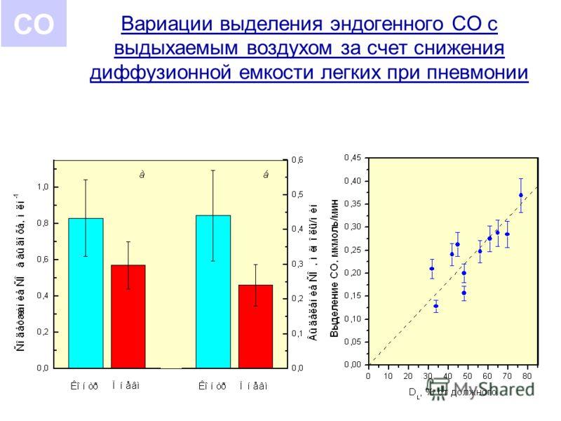 Вариации выделения эндогенного СО с выдыхаемым воздухом за счет снижения диффузионной емкости легких при пневмонии СО