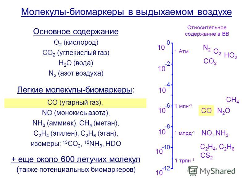 Молекулы-биомаркеры в выдыхаемом воздухе О 2 (кислород) СО 2 (углекислый газ) Н 2 О (вода) N 2 (азот воздуха) СО (угарный газ), NO (монокись азота), NH 3 (аммиак), CH 4 (метан), C 2 H 4 (этилен), С 2 Н 6 (этан), изомеры: 13 СО 2, 15 NH 3, HDO Основно
