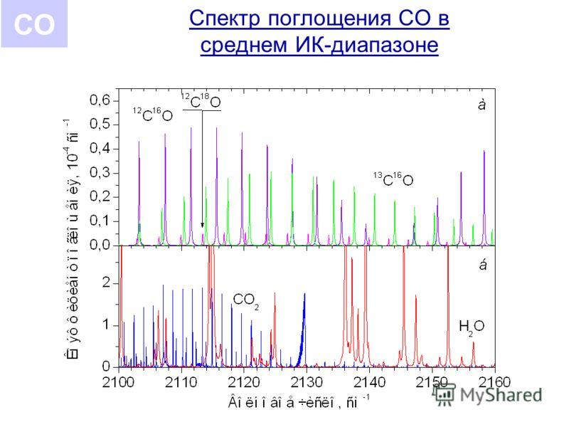 Спектр поглощения СО в среднем ИК-диапазоне СО