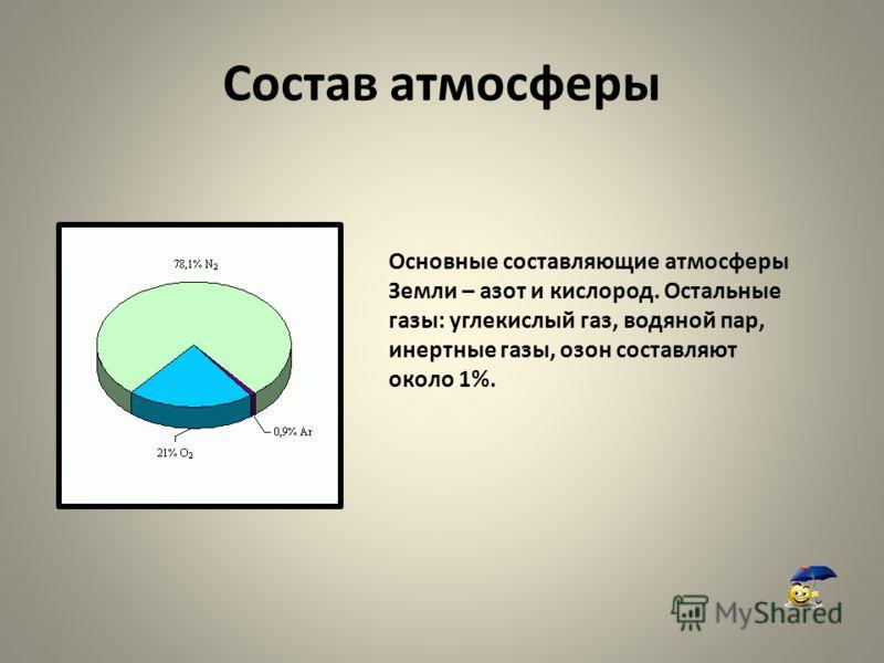 Состав атмосферы Основные составляющие атмосферы Земли – азот и кислород. Остальные газы: углекислый газ, водяной пар, инертные газы, озон составляют около 1%.