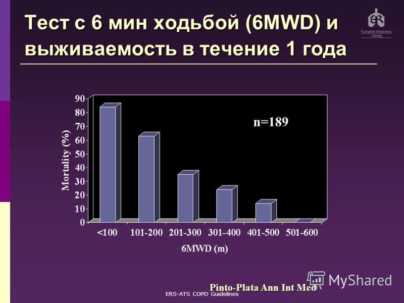 ERS-ATS COPD Guidelines Тест с 6 мин ходьбой (6MWD) и выживаемость в течение 1 года Pinto-Plata Ann Int Med n=189