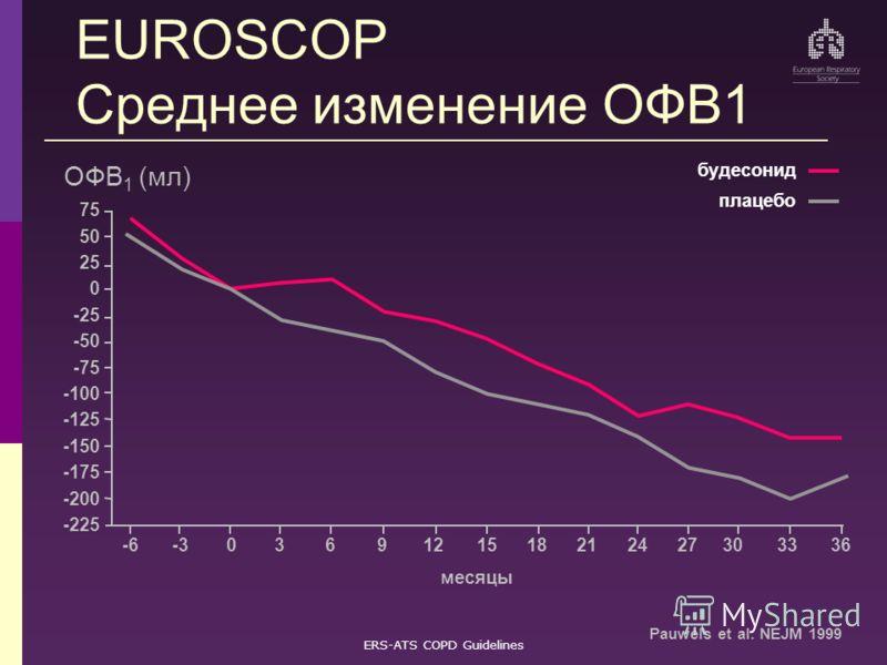 ERS-ATS COPD Guidelines EUROSCOP Среднее изменение ОФВ1 75 -225 50 -125 25 -60615212736 месяцы ОФВ 1 (мл) 0 -331218243033 -200 -175 -150 -100 -75 -50 -25 9 Pauwels et al. NEJM 1999 будесонид плацебо