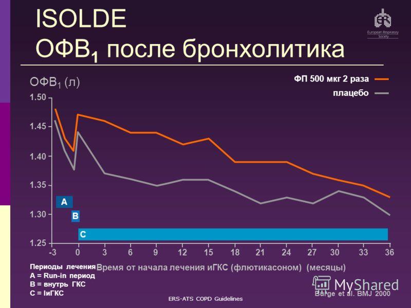ERS-ATS COPD Guidelines ISOLDE ОФВ 1 после бронхолитика 1.50 1.25 615212736 Время от начала лечения иГКС (флютикасоном) (месяцы) ОФВ 1 (л) 1.45 031218243033 1.30 1.35 1.40 9-3 ФП 500 мкг 2 раза плацебо A B C Burge et al. BMJ 2000 Периоды лечения A =
