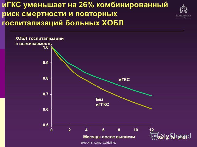 ERS-ATS COPD Guidelines иГКС уменьшает на 26% комбинированный риск смертности и повторных госпитализаций больных ХОБЛ ХОБЛ госпитализации и выживаемость 0 2 4 6 8 10 12 иГКС Без иГГКС 1.0 0.9 0.8 0.7 0.6 0.5 Mесяцы после выписки Sin & Tu 2001