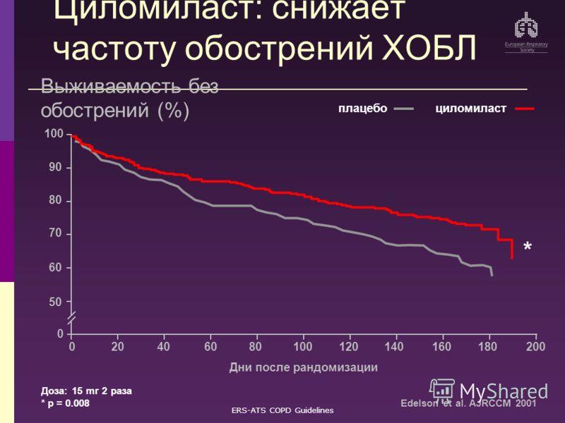 ERS-ATS COPD Guidelines Циломиласт: снижает частоту обострений ХОБЛ Выживаемость без обострений (%) 50 70 100 0 0200 циломиластплацебо 20406080100120140160180 60 80 90 Дни после рандомизации Доза: 15 mг 2 раза * p = 0.008 * Edelson et al. AJRCCM 2001